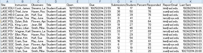 sample formal evals data