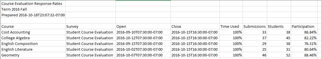 response rates sample