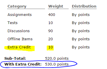 extra credit points